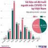 베트남 확진자 연령대별 분포 및 남여 비율