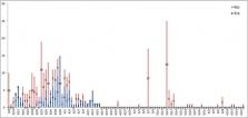 베트남 6/17일 오전 확진자 1건 추가로 총 335건.., 해외 유입 사례