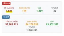 베트남 1/13일 오후 확진자 1건 추가로 총 1521건으로 증가.., 해외 입국자