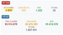 베트남 새해 첫날 확진자 9건 추가로 총 1474건으로 증가.., 모두 해외 입국자