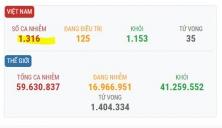 베트남 11/24일 오후 확진자 4건 추가로 총 1,316건으로 증가.., 해외 유입 사례