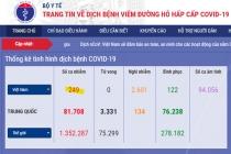 베트남 확진자 총 249건으로 증가, 오늘 하루 4건 추가