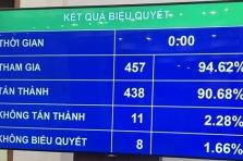 베트남, 개정 기업법 국회 통과.., 내년 1월부터 발효