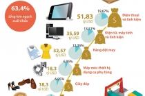 베트남 수출을 선도하는 6대 품목 중 휴대전화가 약 20%로 1위
