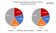 베트남 2019년 자동차 시장.., 현대차가 점유율 1위 도요타 추격 중