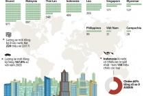 베트남, 아세안 지역에서 자동차 보유율 약 3% 수준으로  9위