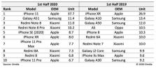 OMDIA: 2020년 상반기 스마트폰 베스트셀러 톱10