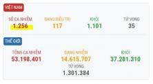베트남 11/13일 오후 확진자 3건 추가로 총 1,256건으로 증가.., 해외 유입 사례