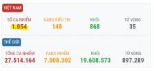 베트남 9/8일 오후 확진자 5건 추가로 총 1,054건으로 증가.., 해외 5건