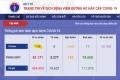 베트남 확진자 총 148명으로 증가, 24시간 이내 14건 추가