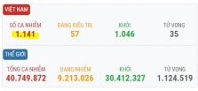 베트남 10/20일 오후 확진자 1건 추가로 총 1,141건으로 증가.., 해외 유입