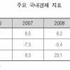 베트남 경제의 2009년 회고와 2010년 전망