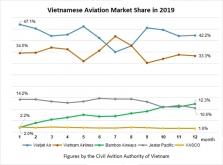 베트남 항공시장, 신규 진입 밤부항공 시장 점유율 대폭 향상