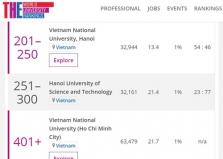 아시아 대학 순위에 베트남 대학 3개 포함.., 베트남에서는 처음