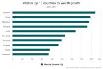 베트남, 세계에서 가장 빠르게 '초부유층' 증가 추세