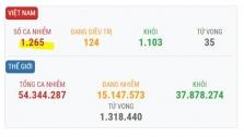 베트남 11/15일 아침 확진자 9건 추가로 총 1,265건으로 증가.., 해외 유입 사례