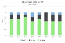 한국차와 일본차 각축장 된 베트남 자동차 시장.., 한국차 매출 증가 중