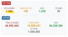 베트남 12/6일 오후 확진자 1건 추가로 총 1366건으로 증가.., 모두 해외 유입
