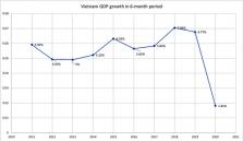 베트남, 상반기 GDP 성장률 1.81% 상승.., 10년만에 최저