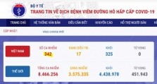 베트남 6/18일 오후 확진자 7건 추가로 총 342건으로 증가.., 해외 유입 사례