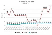 베트남, 유사 증세로 병원격리 총 115건 가장 높은 수치 기록