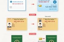 베트남, 2020년부터 변경되는 신분증 5가지.., 전자칩 적용