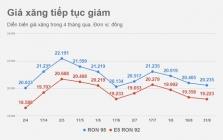 베트남, 휘발유 가격 8/31일 오후 3시부터 100동/리터 인하