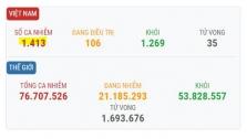 베트남 12/20일 오후 확진자 2건 추가로 총 1413건으로 증가.., 모두 해외 유입