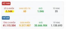 베트남 10/21일 오후 확진자 3건 추가로 총 1,144건으로 증가.., 해외 유입
