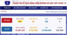 베트남 7/27일 저녁 확진자 11건 추가로 총 431건으로 증가.., 모두 지역감염 사례