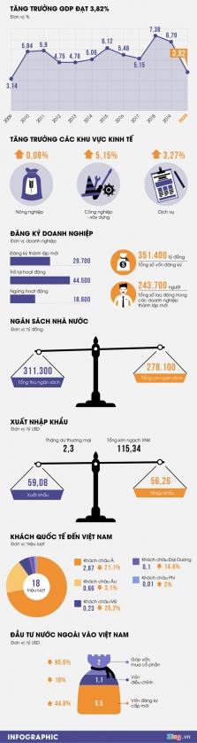 베트남, 올해 1분기 GDP 성장율 3.28%.., 10년만에 최저치 접근