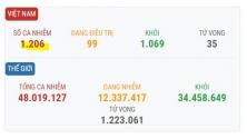 베트남 11/4일 오후 확진자 3건 추가로 총 1,206건으로 증가.., 해외 유입 사례
