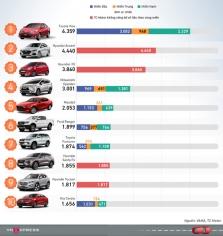 올해 1분기에 베트남에서 가장 많이 판매된 자동차 톱10