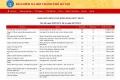 하노이, 사회보험 연체중인 업체 톱5에 FLC 자회사 포함.., 강력 단속 필요성 제기