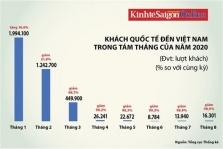 베트남, 올해 초 외국인 관광객 200만명에서 8월에는 2만명 수준으로 급감
