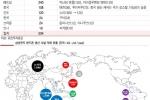 삼성 휴대폰 생산능력, 베트남·인도가 전체 67% 차지