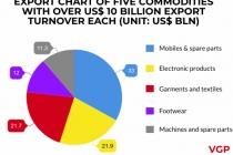 베트남, 올해 8개월간 휴대폰및 부품이 전체 수출액의 약 19.4% 점유