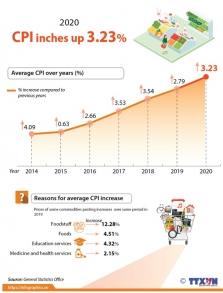 베트남, 2020년 소비자물가지수 3.23% 상승