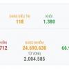 베트남 1/15일 오후 확진자 5건 추가로 총 1536건으로 증가.., 모두 해외 입국자
