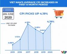 베트남, 상반기 소비자물가지수 상승 5년 만에 최고치