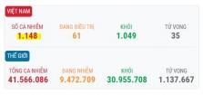 베트남 10/22일 오후 확진자 3건 추가로 총 1,148건으로 증가.., 해외 유입