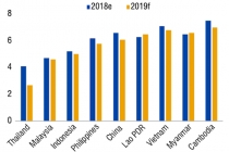 세계은행: 2019년 베트남 경제 성장 전망 6.8%로 상향 조정