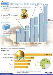 베트남, 상반기 6개월간 외국인직접투자 약간 감소.., 한국은 2위 유지