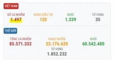 베트남 1/4일 오후 확진자 3건 추가로 총 1497건으로 증가.., 모두 해외 입국자