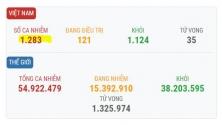베트남 11/16일 오후 확진자 2건 추가로 총 1,283건으로 증가.., 해외 유입 사례