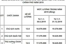 베트남, 국가주석/국회의장/총리의 월급은 얼마일까?