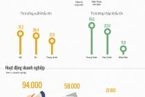 그림으로 살펴보는 '17년 9월 기준 베트남 경제 지표 현황