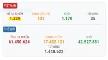 베트남 11/27일 오후 확진자 8건 추가로 총 1,339건으로 증가.., 해외 입국 사례