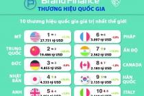 베트남 국가브랜드가치 2,470억 달러로 세계 42위