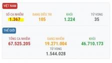 베트남 12/7일 오후 확진자 1건 추가로 총 1367건으로 증가.., 해외 유입